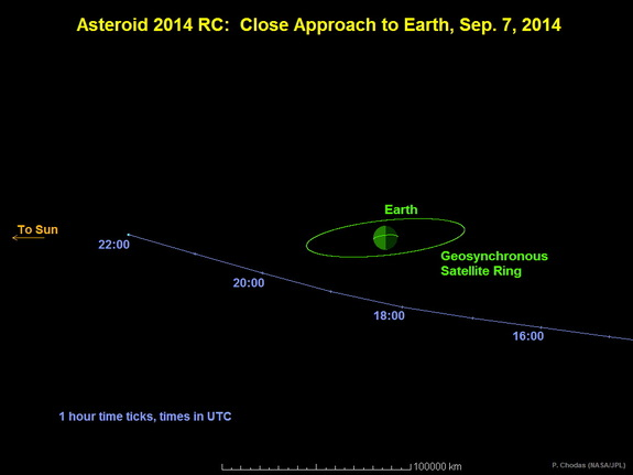 asteroid-2014rc-sky-map