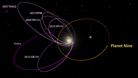 Predicted orbit of Planet Nine could explain the highly elliptical orbits of the six outermost objects of the Kuiper Belt (magenta). Credit: Caltech/R. Hurt (IPAC); [Diagram created using WorldWide Telescope.]