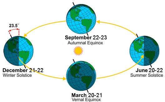 Visual explaination of the Solstices and Equinoxes. Source: National Weather Service