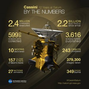 cassinibythenumbers_20160915_final