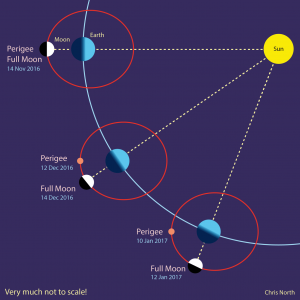 Depiction of Perigee. Image Credit: Business Insider